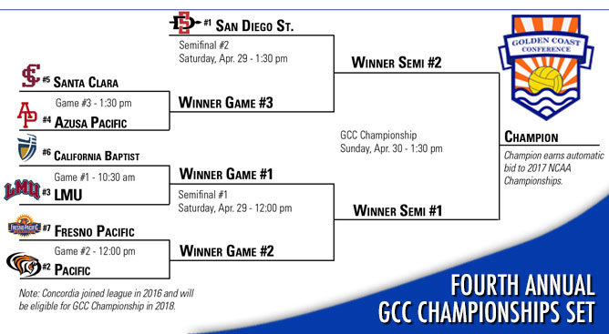 The fourth annual GCC Women's Championships begins on Friday as San Diego State grabs No. 1 seed.